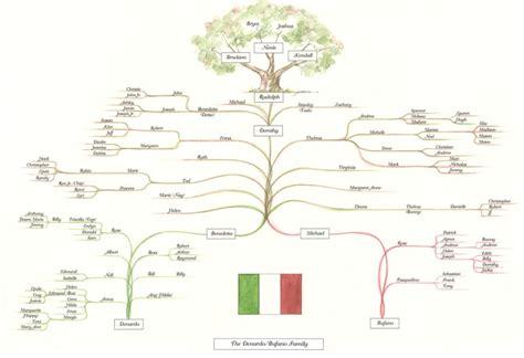 joann kenny family tree genealogy milwaukee artist