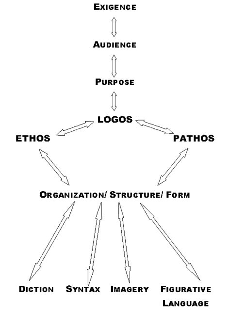 Persuasive Essay Logos Ethos Pathos by Using Ethos Pathos And Logos In Your Essay