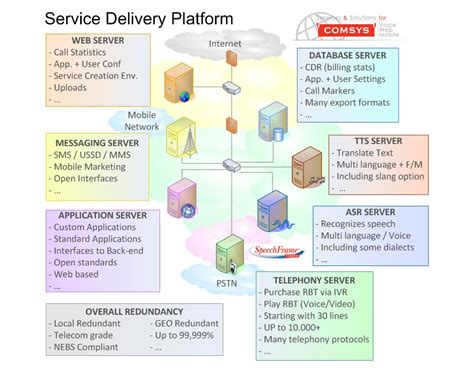 Records Service Email Service Delivery Platform Sdp Sdp In A Cloud Sdp As A Saas Spd As A Paas