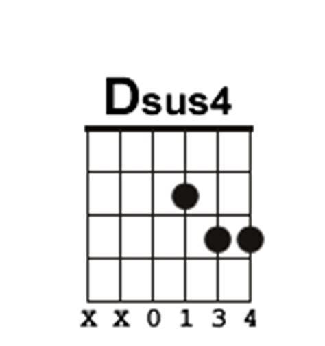 Dsus Guitar Chord