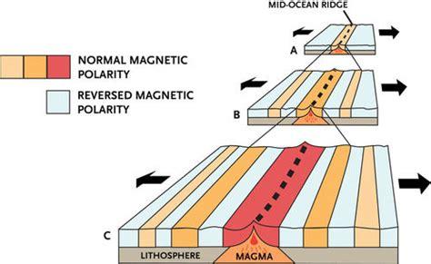 pattern of magnetic polarity reversal seafloor spreading ck 12 foundation