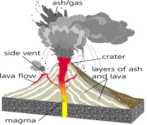diagram of a volcano for diagram expository text features