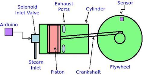 steam engine piston diagram motors how to build a flywheel crankshaft piston pattern with technic lego 174 answers