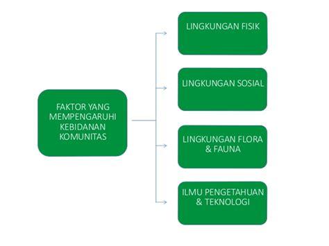 Dasar Dasar Ilmu Kesehatan Masyarakat Dalam Kebidanan modul 1 1 konsep dasar kebidanan