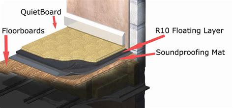 soundproofing hardwood floor floating floor airborne and impact soundproofing system