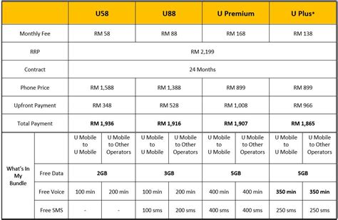 Hp Samsung Termurah Di Malaysia umobile bakal menawarkan galaxy s4 bermula 27 april harga dari rm899 amanz