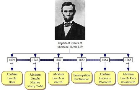 abraham lincoln biography pbs timeline lincoln and search on pinterest