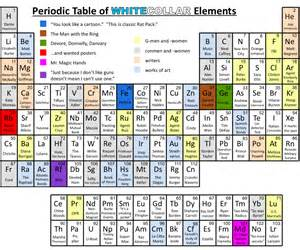 periodic table with everything you need to