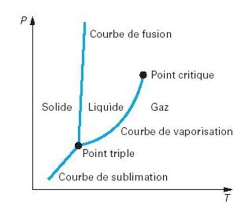 diagramme de phase co2 supercritique cours en ligne et simulateur de thermodynamique appliqu 233 e