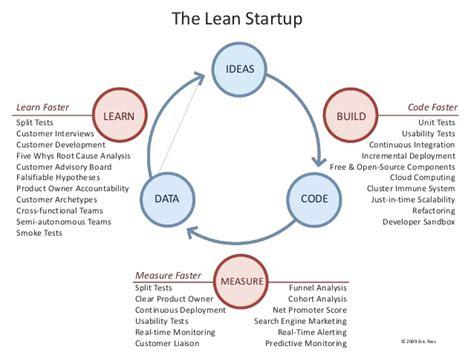 libro el mtodo lean startup comentando el libro lean startup el m 233 todo adictosaltrabajo