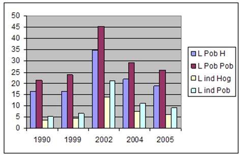 desarrollo y pobreza en méxico, argentina, brasil y chile