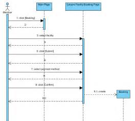 Sequence diagram uml diagrams unified modeling language tool
