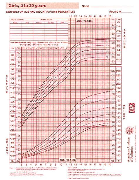 gastroenterology and clinical nutrition growth charts growth chart girls 2 20 years aap