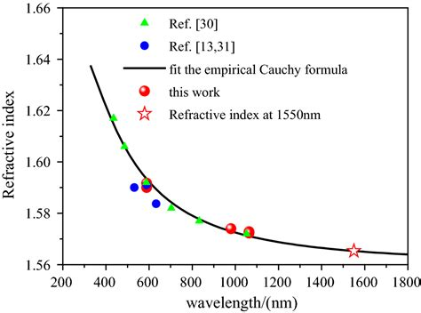 G Shock Ps 018 refractive index and polarizability of polystyrene