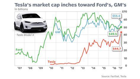 Tesla Market Cap Tesla S Stock Move Pushes Its Market Cap Closer To