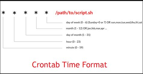 format date command linux linux basics 20 useful crontab exles in linux
