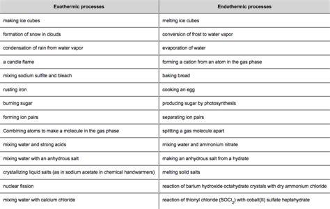exle of endothermic reaction related keywords suggestions for exothermic exles