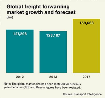 the top 25 freight forwarders: leaders prepare for demand