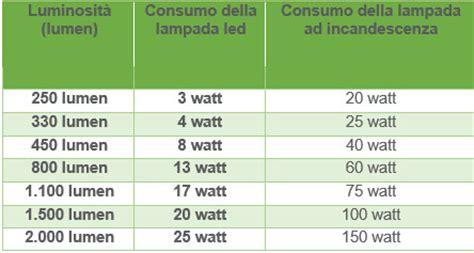 lade a risparmio energetico corrispondenza watt corrispondenza watt led per sostituire le vecchie ladine
