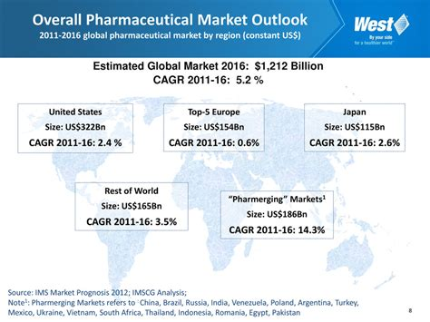 pharmaceutical market and healthcare services in poland west pharmaceutical services inc form 8 k ex 99 1