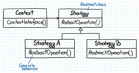 strategy pattern using abstract class read it like a book painless way of programming game