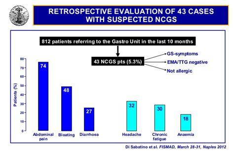 prof corazza pavia non celiac glutensensitivity gastrolearning 174