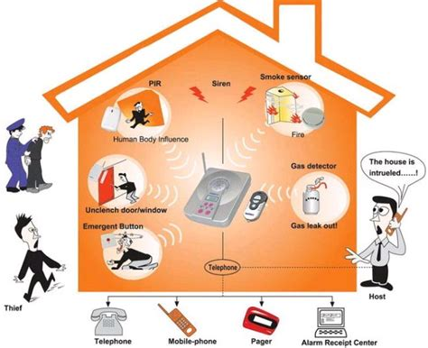wireless home security alarm cv pandawa lima primatech