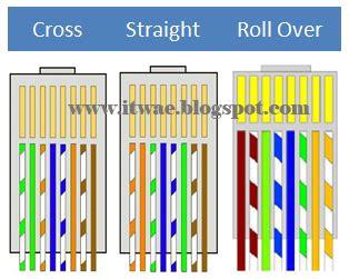 cara membuat jaringan lan berdasarkan kabel yang digunakan cara membuat kabel jaringan straight cross over roll
