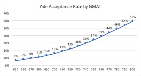 Average Gmat Score For Vanderbilt Mba by Yale Mba Acceptance Rate Analysis Mba Data Guru
