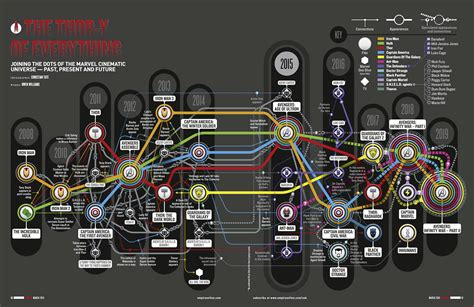 marvel film zeitlinie the marvel cinematic universe timeline infographic