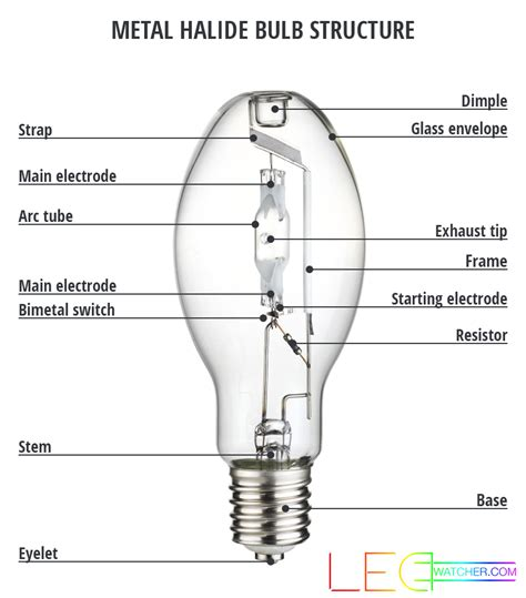 high pressure sodium light wiring diagram fluorescent l