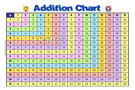 diagram for addition addition chart mathematics addition chart chart and numeracy