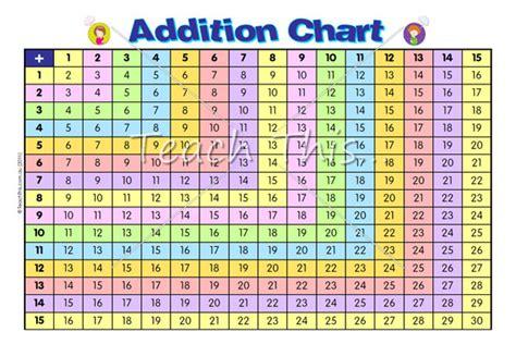 Addition Chart Printable