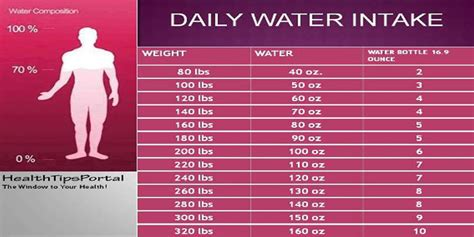 hydration calculator per day5040101010104030504021090900 01 drink water lose weight calculator coupon for nutrisystem