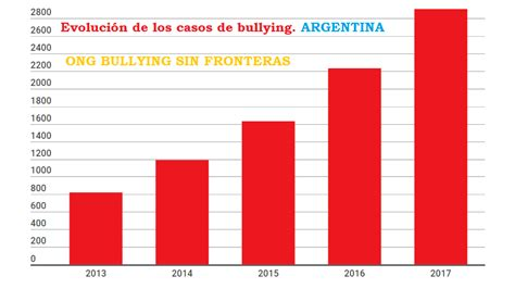 porcentaje de bullying en usa por ano bullying sin fronteras estad 237 sticas de bullying y