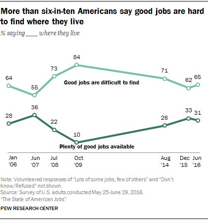 Find Where They Live How Americans Assess The Situation Today And Prospects For The Future Pew