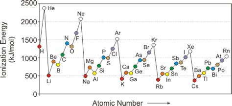 pattern in ionization energy and atomic number graph chapter 3 atomic structure and properties