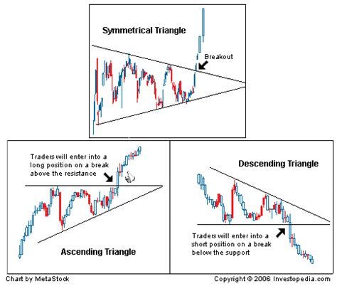 triangle pattern in technical analysis technical analysis chart patterns investopedia