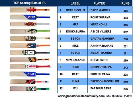 cricket highest score top 10 bats with top 12 batsman of ipl 2016 global