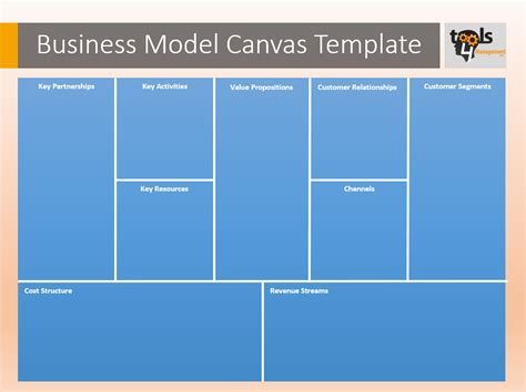 creating a business model template business model canvas template www imgkid