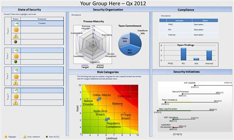 Building Your Security Executive Dashboard Executive Dashboard Template