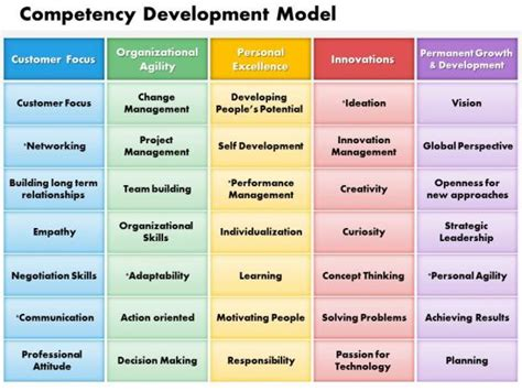 framework template competency framework pictures to pin on pinsdaddy