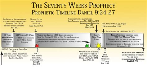 Seventy Weeks this illustrates the prophetic timeline of the seventy
