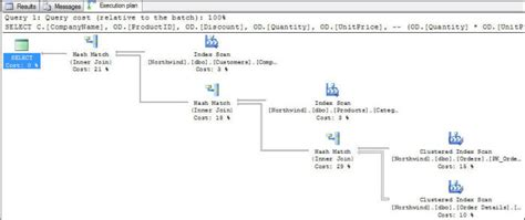 sql query plan tutorial sql server query execution plans in sql server management