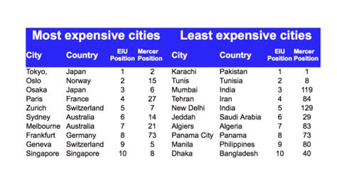 least expensive cities in the us the world s most and least expensive cities plus the most