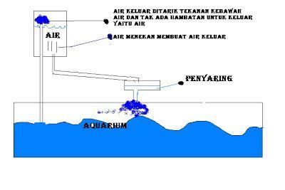 cara membuat filter air kolam ikan tanpa listrik for research filter akuarium ikan jalan terus tanpa listrik