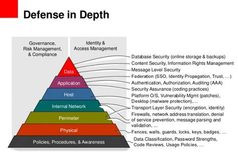 defence in depth for web applications