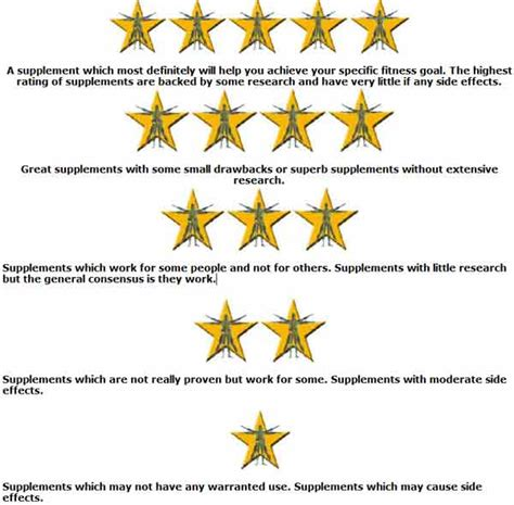 supplement ratings and reviews best supplements reviews ratings recommended pills