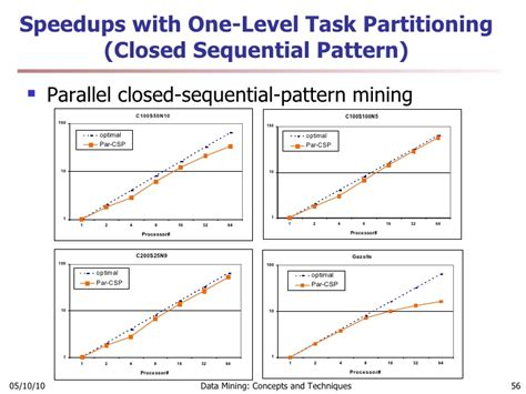 sequential pattern mining adalah additional theme rfid data warehousing and high