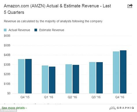 amazon yearly revenue amazon says revenues fall short of wall street forecasts